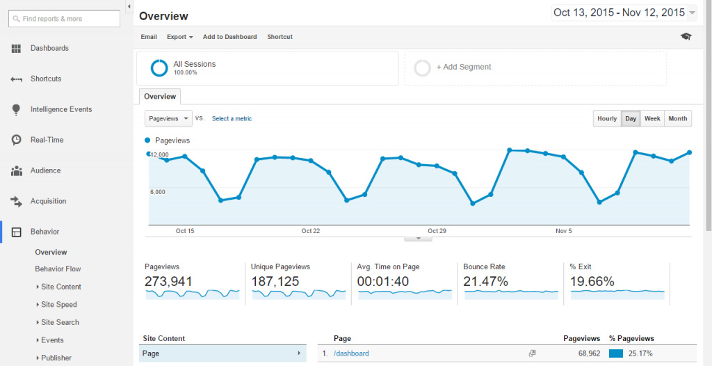 Google-Analytics-Behavior-Overview