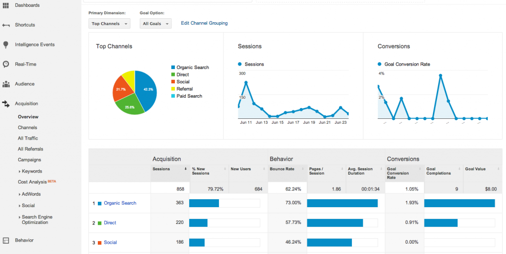 google-analytics-acquisition-channels-overview