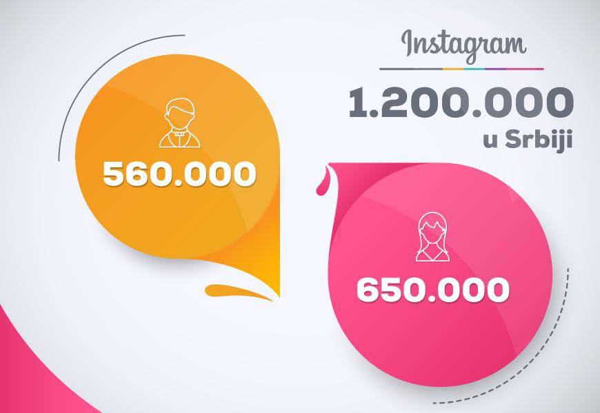 Infografik - Instagram u Srbiji
